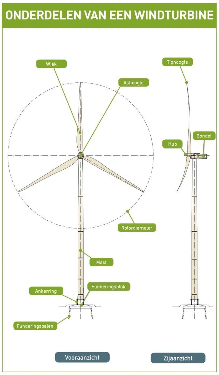 Onderdelen van een windturbine